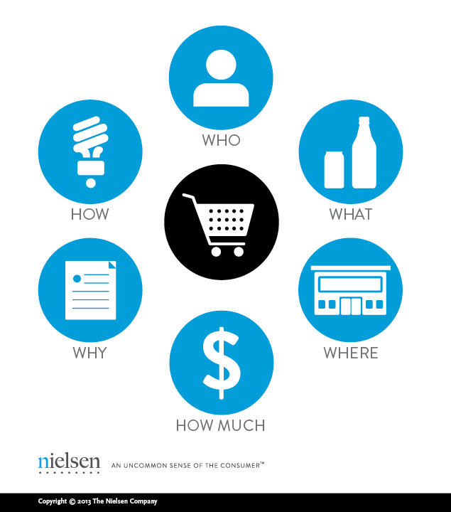 Nielsen's simulated retail store–the ShopperLab uses cutting-edge surveillance technology, to measure and observe every aspect of shopper activity and shopper interaction to provide a holistic view of the shopper.