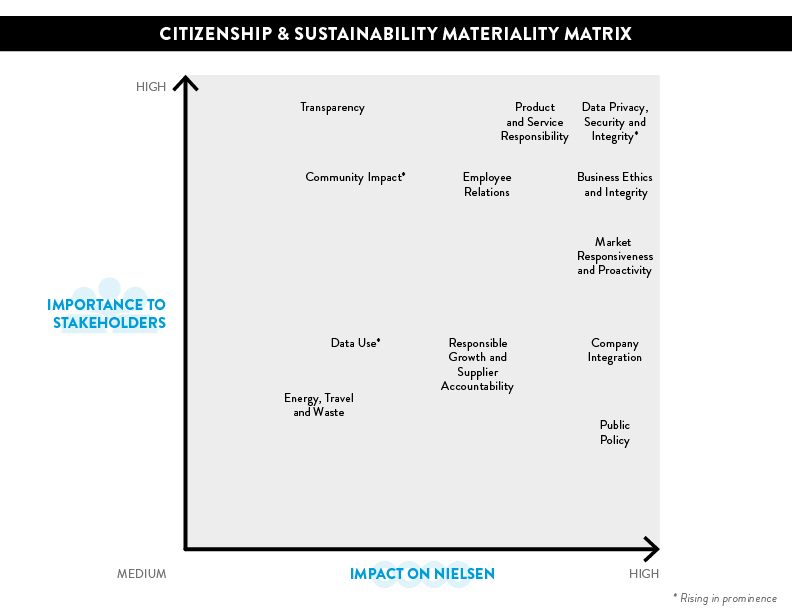 Citizenship and Sustainability Materiality Matrix