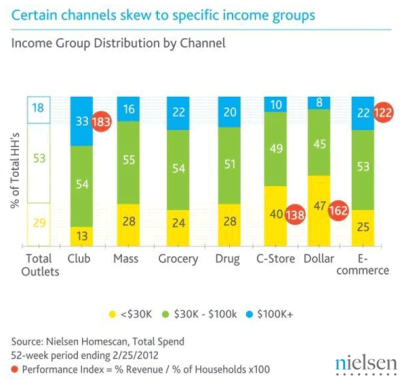 Certain Channels Skew to Specific Income Groups