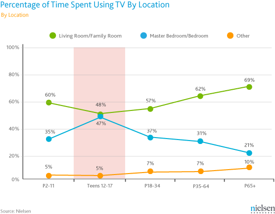 Nielsen_Time Spent Using TV by Location