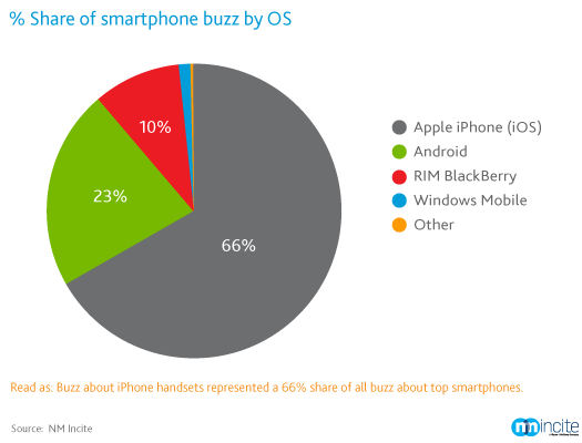 Smartphone-buzz-volume-by-OS