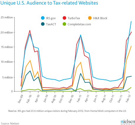 Trending Unique US Audience to Tax-related websites