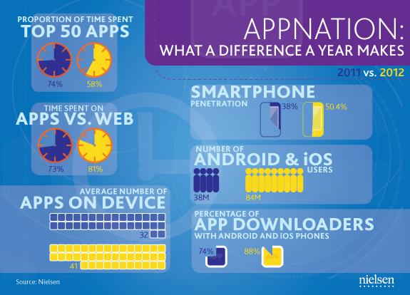appnation-what-has-changed