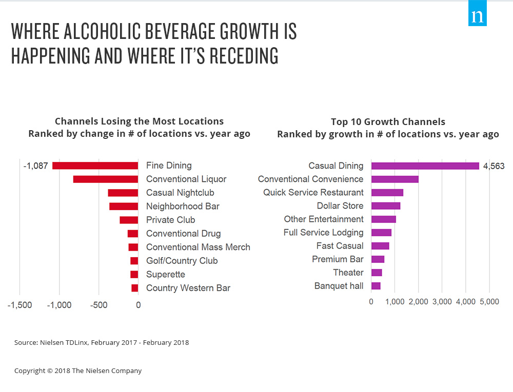 Assessing the Reduced Growth of the U S  Adult Beverage Market – Nielsen