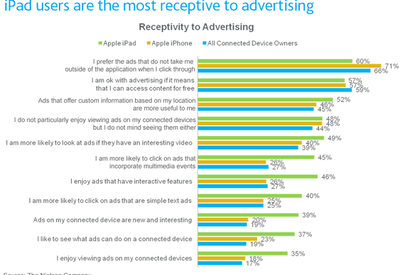 iPad users are the most receptive to advertising