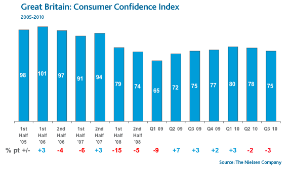 consumer-confidence-great-britain
