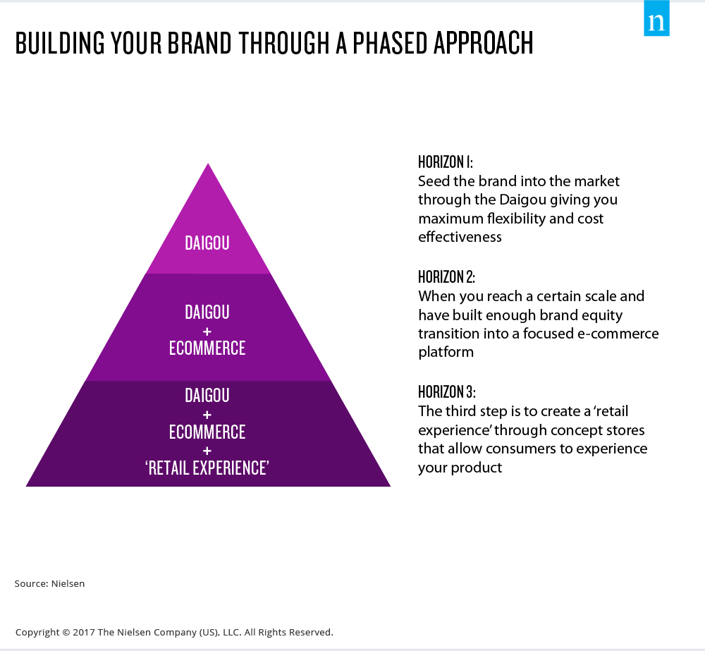 building your brand through a phased approach