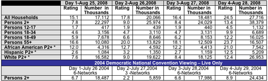 * Persons ratings for African American, Hispanic are % of African American/ Hispanic persons age 2+ in TV homes watching the convention coverage.     2008 Networks Included: Days 1, 2, 3 - ABC, CBS, NBC, CNN, FOX News, MSNBC, BET, TV One Day 4 - ABC, CBS, NBC, CNN, FOX News, MSNBC, BET, TV One, Univision, Telemundo   2004 Networks Included: Days 1, 3, 4 – ABC, CBS, NBC, CNN, FOX News, MSNBC Day 2 - CNN, FOX News, MSNBC.  ABC, CBS, NBC regularly scheduled programs.