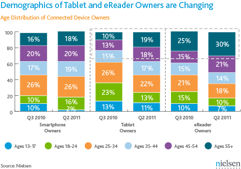 ereader and tablet demographics