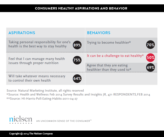 analysis of the healthy lifestyle consumer