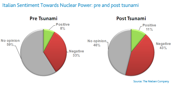 italy-nuclear-sentiment