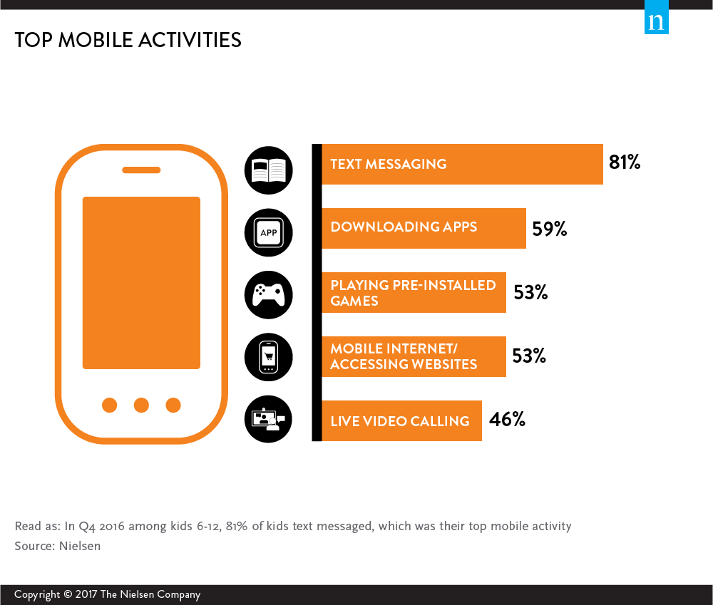 Mobile Kids: The Parent, the Child and the Smartphone – Nielsen