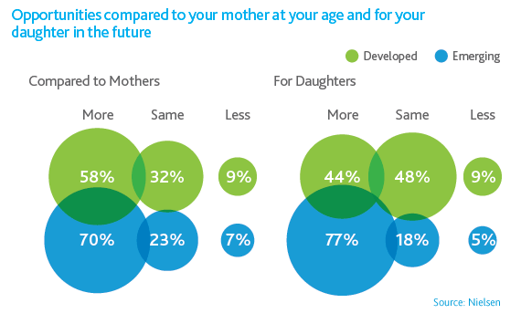 Opportunities compared to your mother at your age and for your daughter in the future