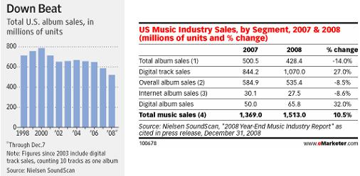 music album sales