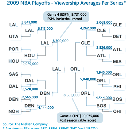 Nba Playoffs Where Amazing Marketing Happens Nielsen