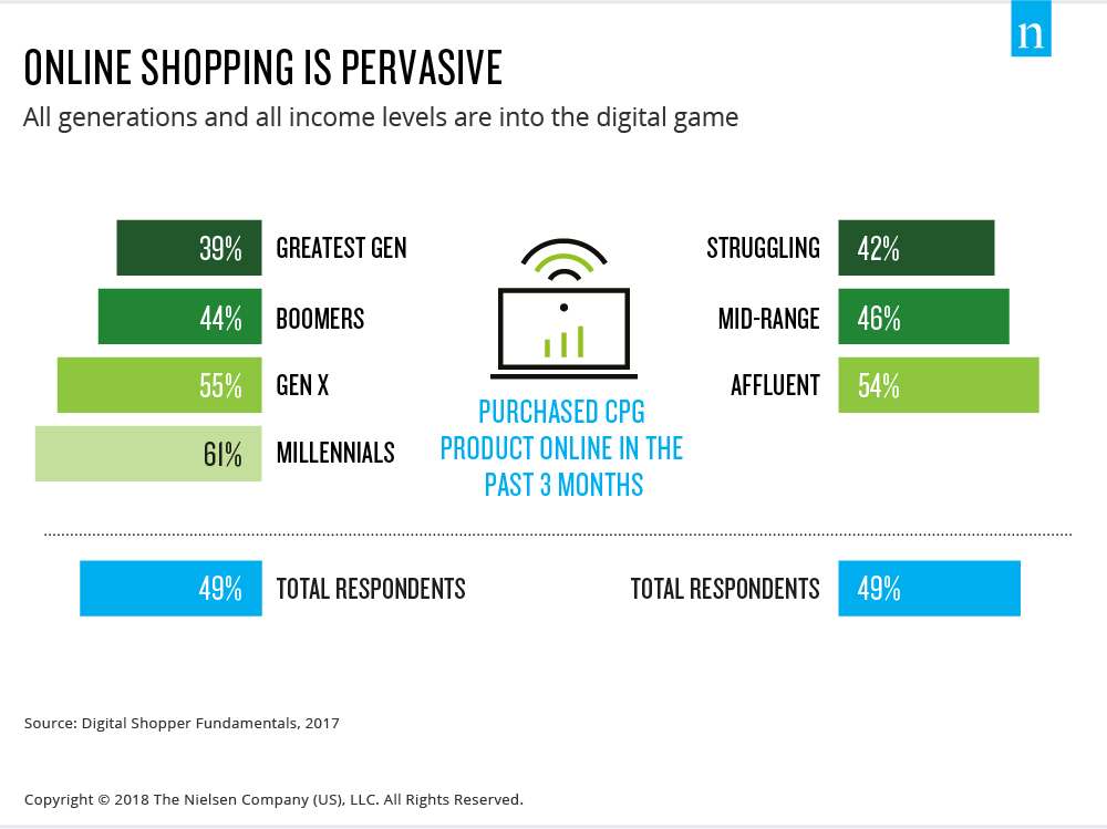 Inside the FMCG Industry's $100 Billion Path to Online Maturation