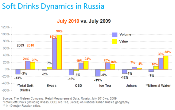 Soft Drinks Dynamics in Russia