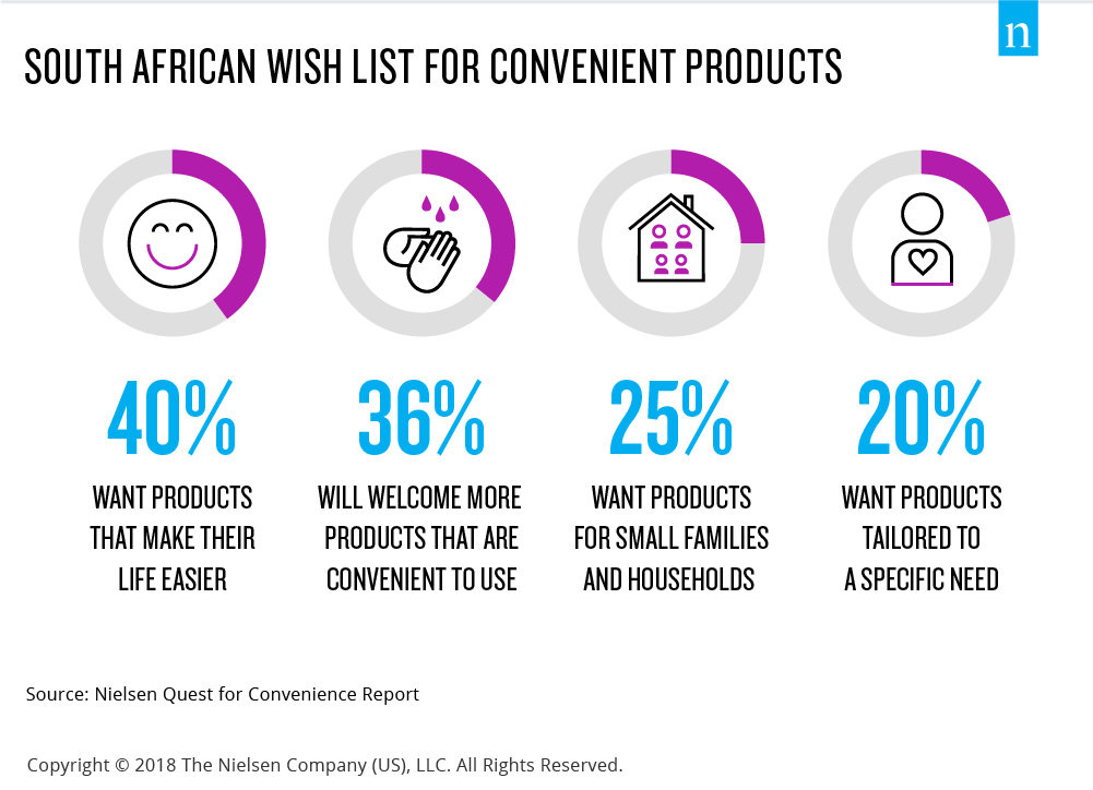 south african appetite for convenience