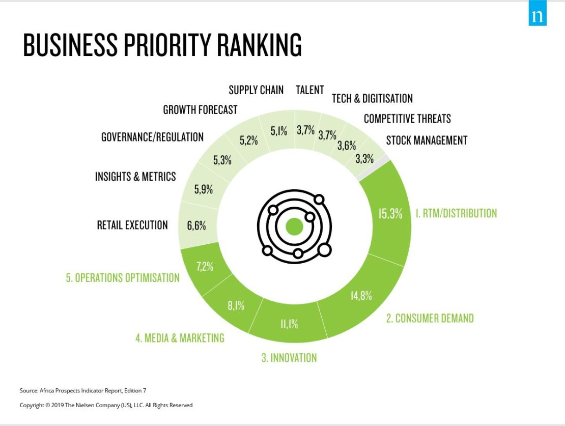 Business priority ranking in Sub-Sahara Africa