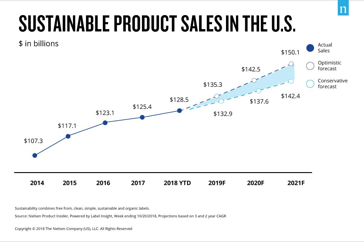 Was 2018 the Year of the Influential Sustainable Consumer?