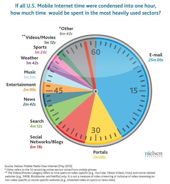 us-mobile-time-spent-new