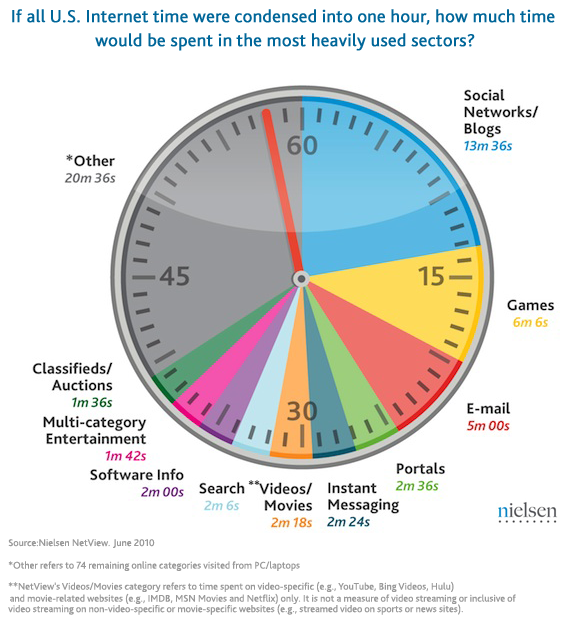 us-time-spent-online-new