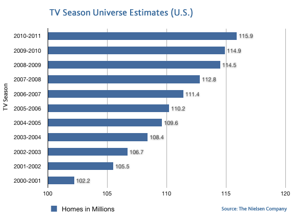 us-tv-homes