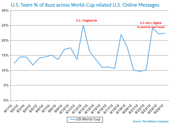 us-worldcup-buzz