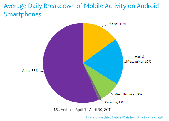 Apps represent 56% of smartphone usage