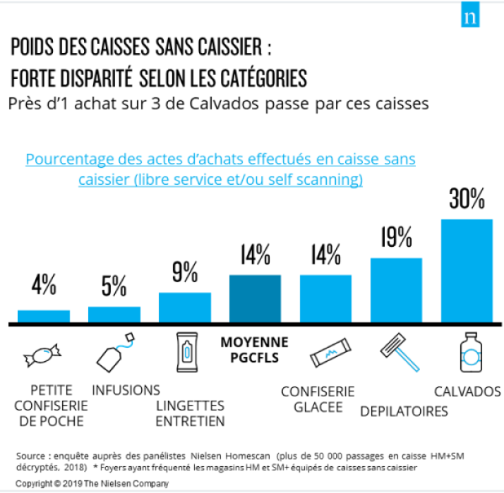 Weight of self-cashiers purchases per category