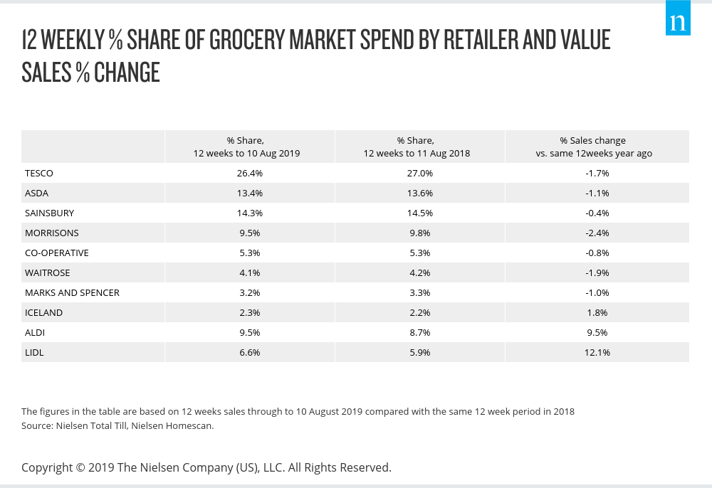 12 weekly share of grocery market