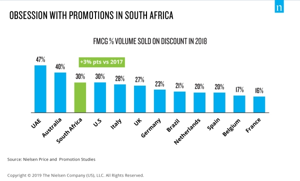 Obsession with promotions in South Africa