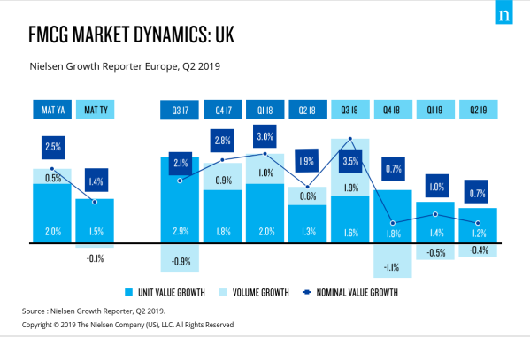 FMCG Market Dynamics -UK