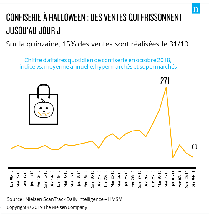 Daily sales during Halloween