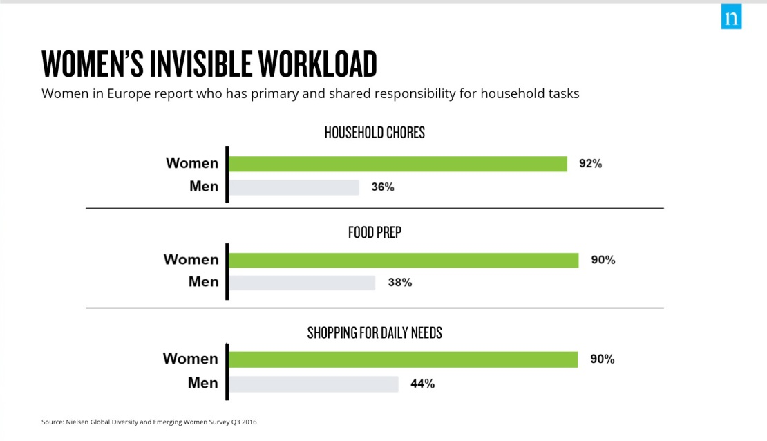 Women's Invisible Workload