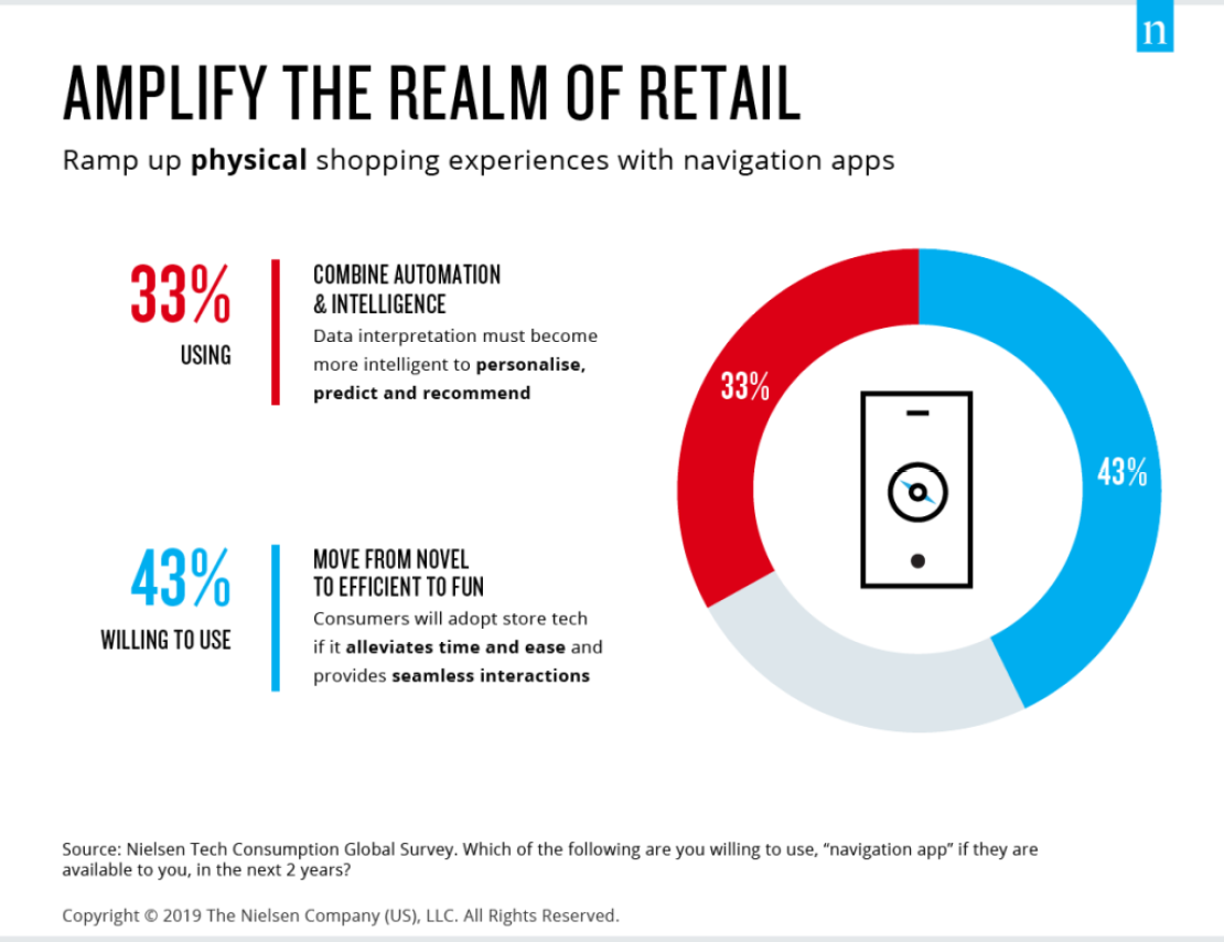 Navigation apps amplify retail