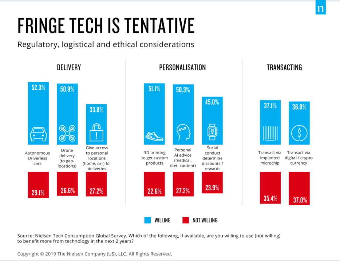 Use of emerging tech is tentative