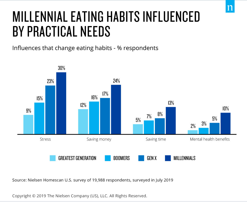 millennial eating is influenced by practial needs