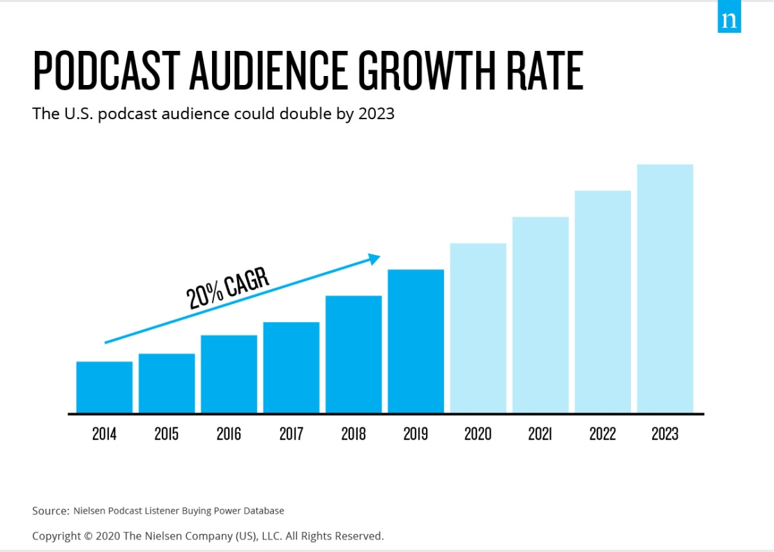 Podcast Audience Growth Rate
