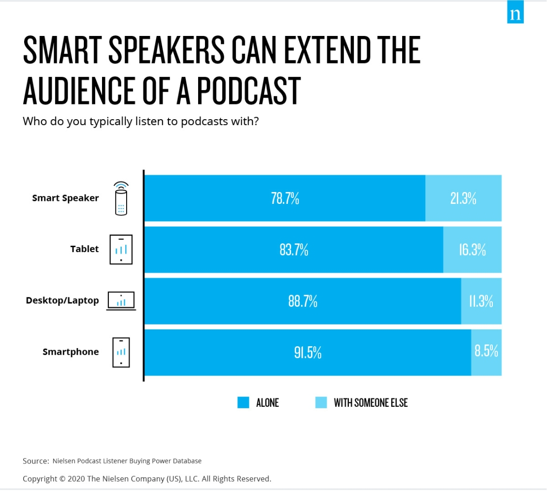 Smart speakers extend podcast audiences