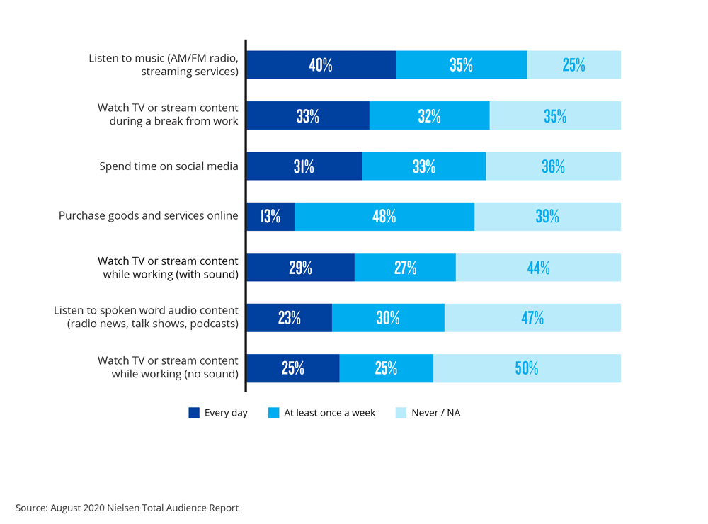 How consumers in the U.S. are consuming media during work hours