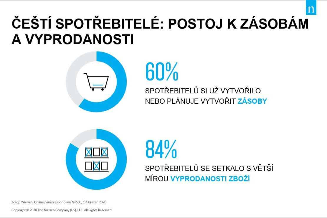 Ways of consumers - Attitudes to supplies and sold out