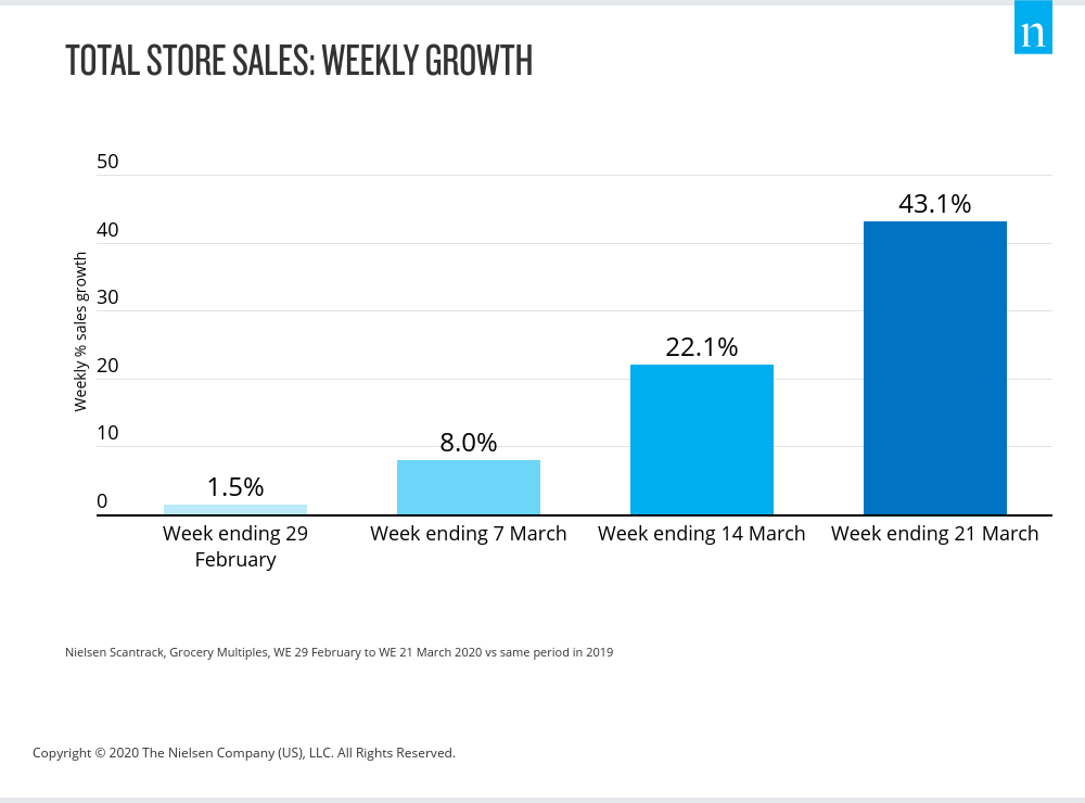 Total Store Sales - Weekly Growth