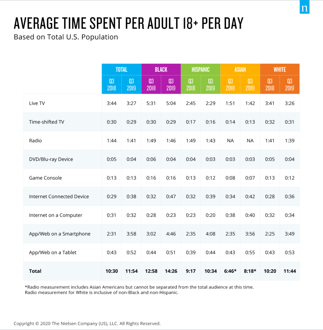 Time spent with media among US adults