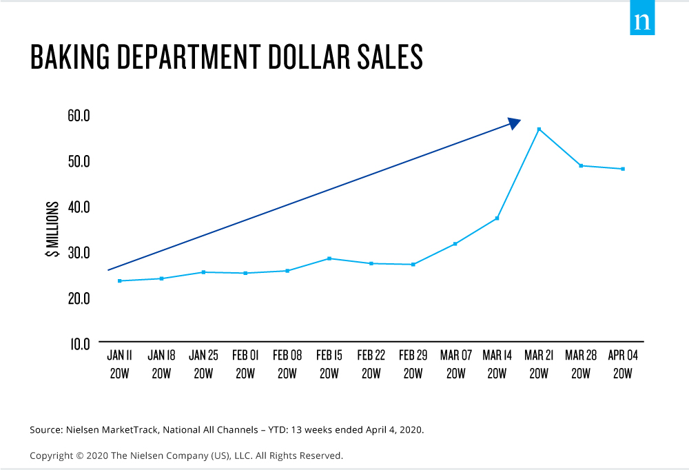 Baking Department Dollar Sales