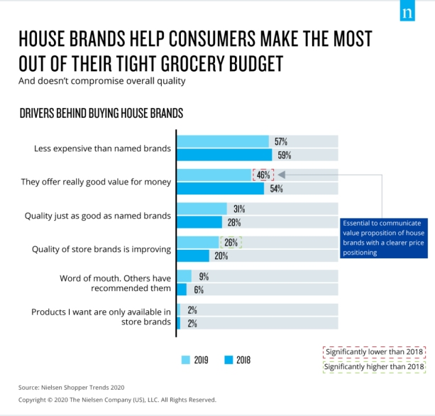 Nielsen Singapore Shopper Trends 2020 - house brand drivers