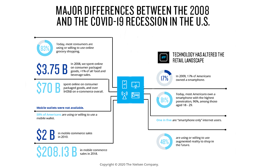 Major differences between the 2008 and COVID-19 recessions