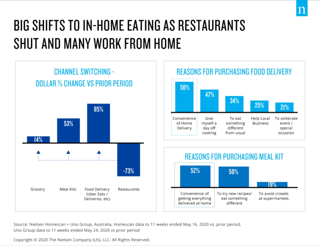 Big shifts to in-home eating as restaurants shut