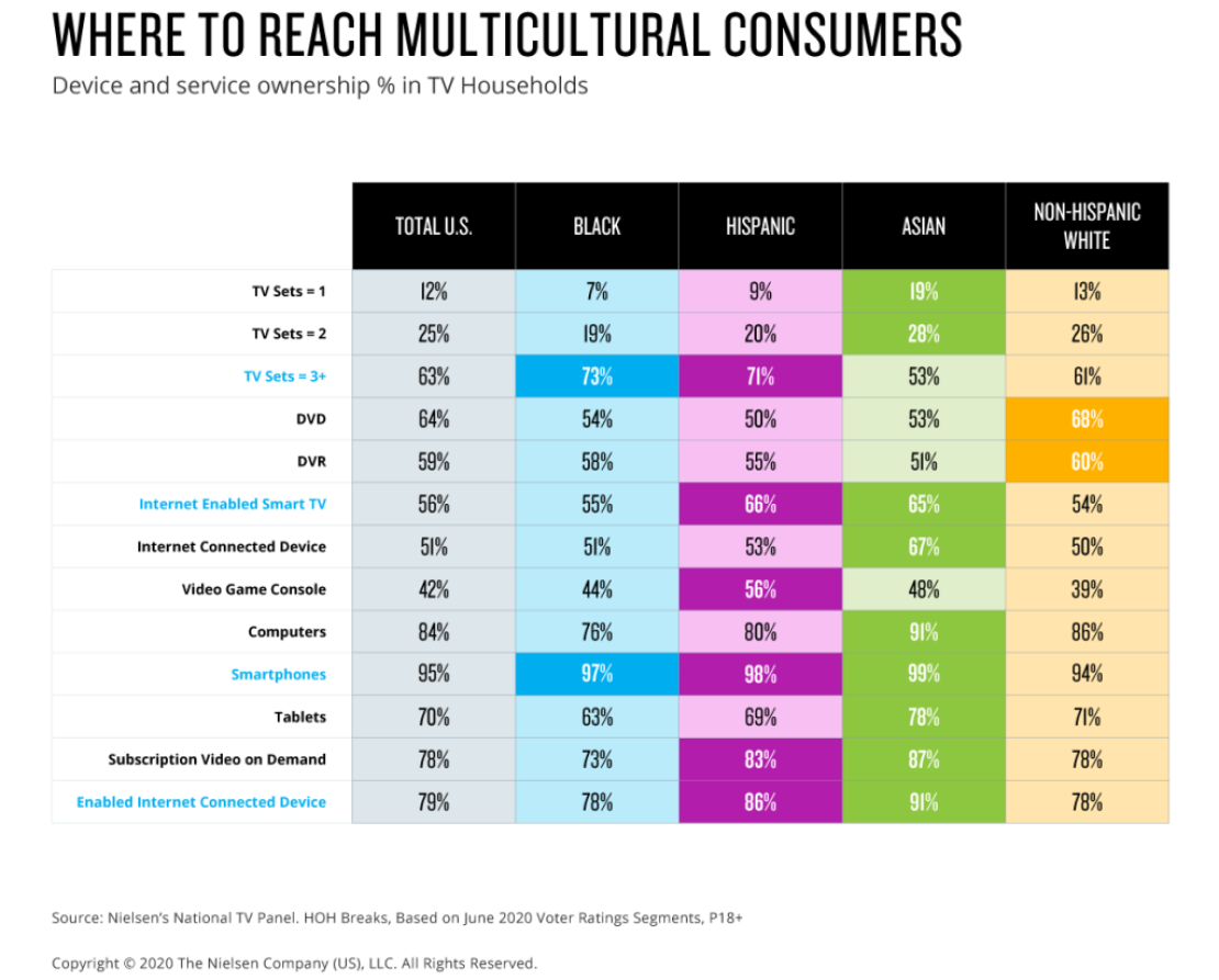 Where to reach multicultural registered voters by device and service