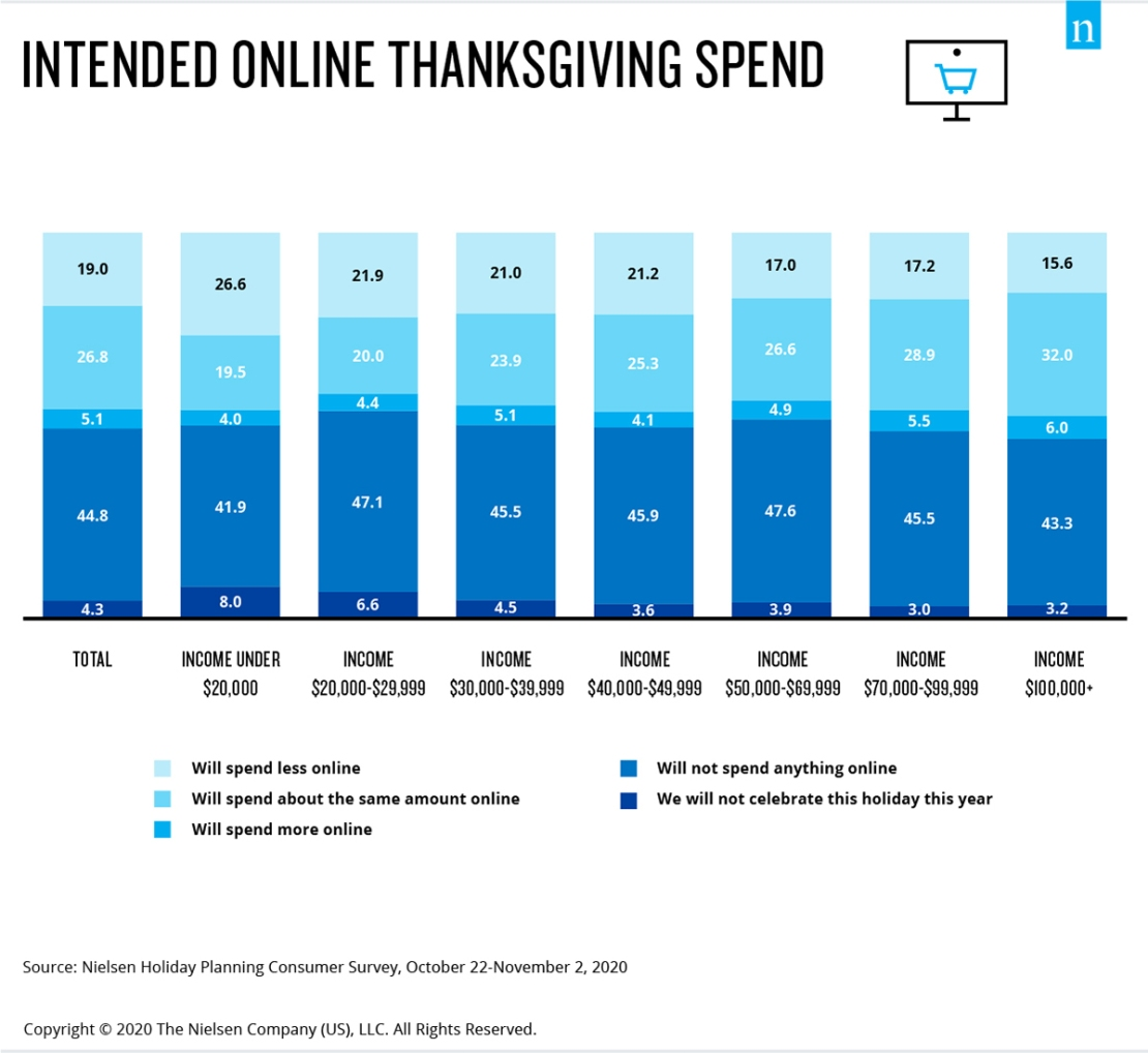 Consumers across all income segments are leaning into e-commerce this Thanksgiving, however, insulated spenders are more likely to shop online than constrained.